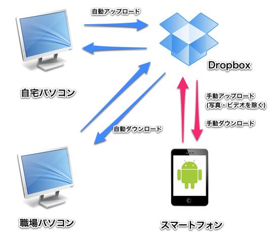 Dropbox概念図