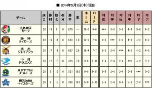 セ・リーグ順位表(5月1日)