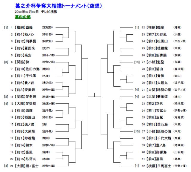 甚之介杯争奪大相撲トーナメント(架空)