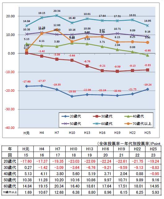 ポイント化した参院選年代別投票率の推移