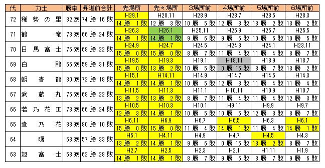 横綱昇進前6場所成績(平成)