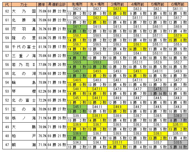 横綱昇進前6場所成績(昭和)